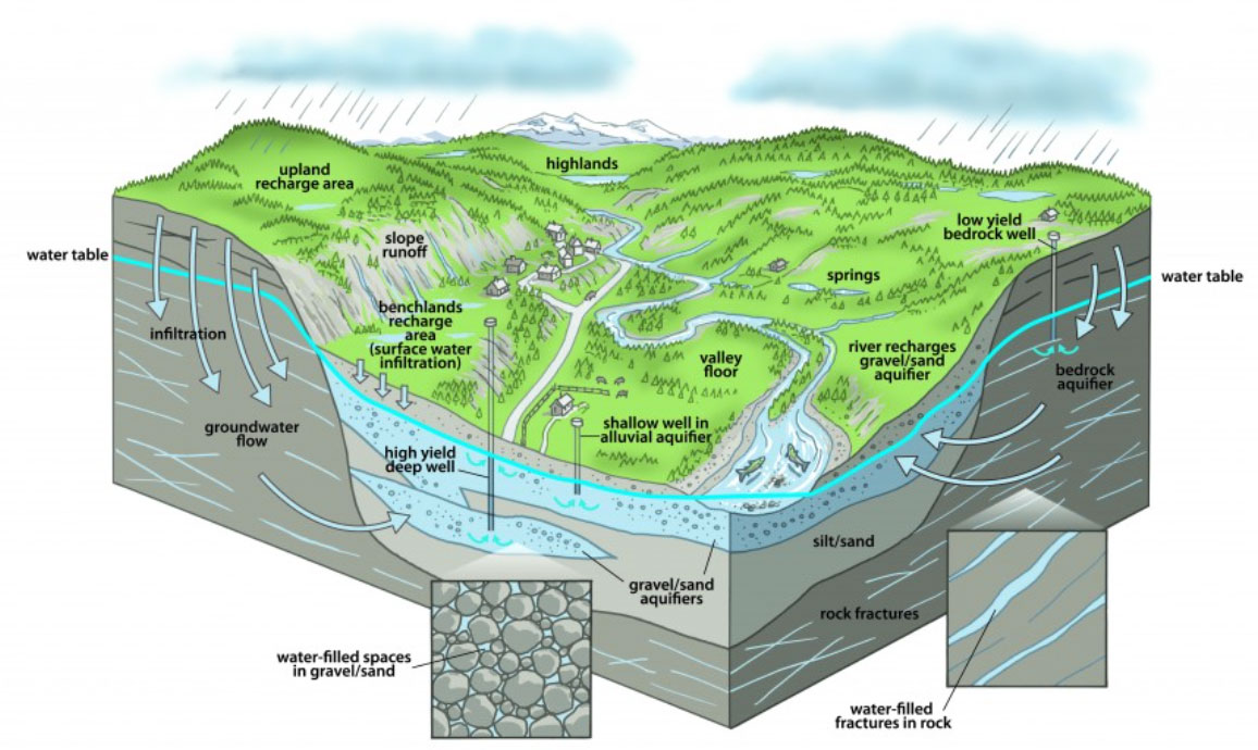 satplan_groundwater_cut_view