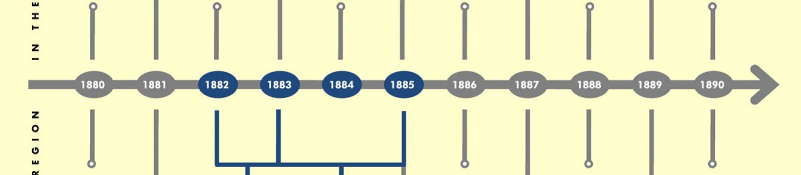 satplan_stellaland_events-timeline-1880-1890